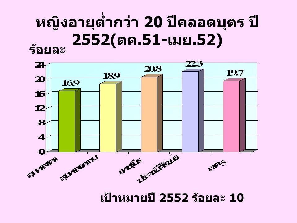 หญิงอายุต่ำกว่า 20 ปีคลอดบุตร ปี 2552( ตค.51- เมย.52) เป้าหมายปี 2552 ร้อยละ 10 ร้อยละ