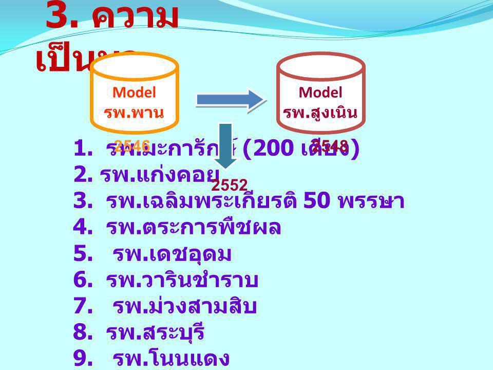 Model รพ. สูงเนิน 3. ความ เป็นมา 1. รพ. มะการักษ์ (200 เตียง ) 2. รพ. แก่งคอย 3. รพ. เฉลิมพระเกียรติ 50 พรรษา 4. รพ. ตระการพืชผล 5. รพ. เดชอุดม 6. รพ.