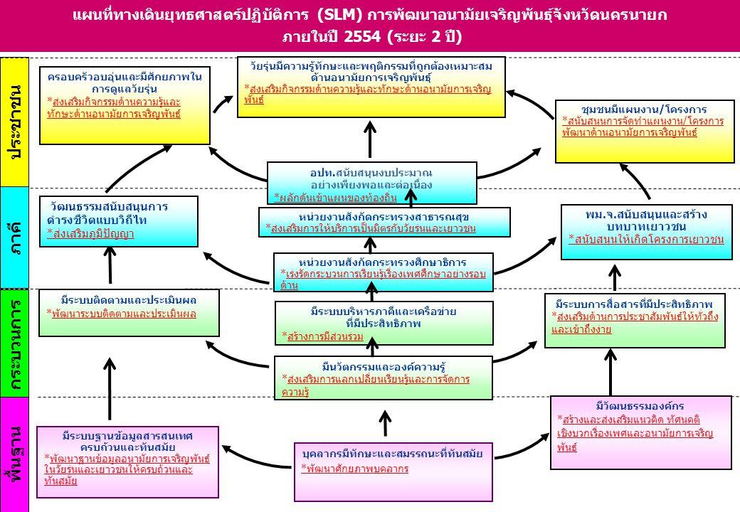 ประชาชน พื้นฐาน ภาคี กระบวนการ แผนที่ทางเดินยุทธศาสตร์ปฏิบัติการ (SLM) การพัฒนาอนามัยเจริญพันธุ์จังหวัดนครนายก ภายในปี 2554 (ระยะ 2 ปี) วัฒนธรรมสนับสน