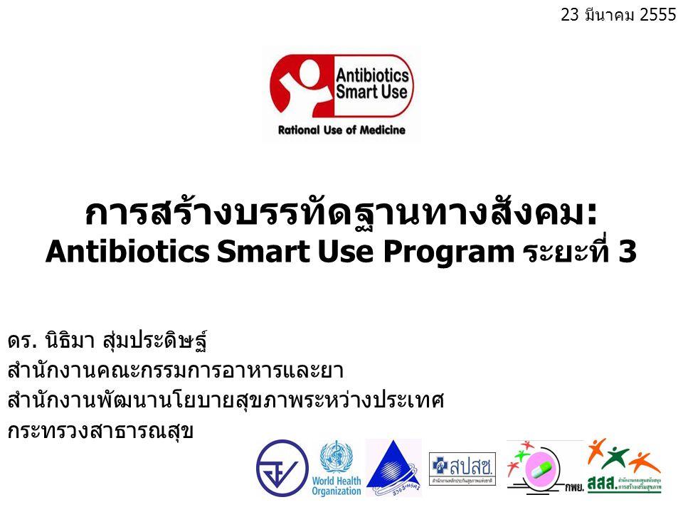 การสร้างบรรทัดฐานทางสังคม: Antibiotics Smart Use Program ระยะที่ 3 ดร. นิธิมา สุ่มประดิษฐ์ สำนักงานคณะกรรมการอาหารและยา สำนักงานพัฒนานโยบายสุขภาพระหว่