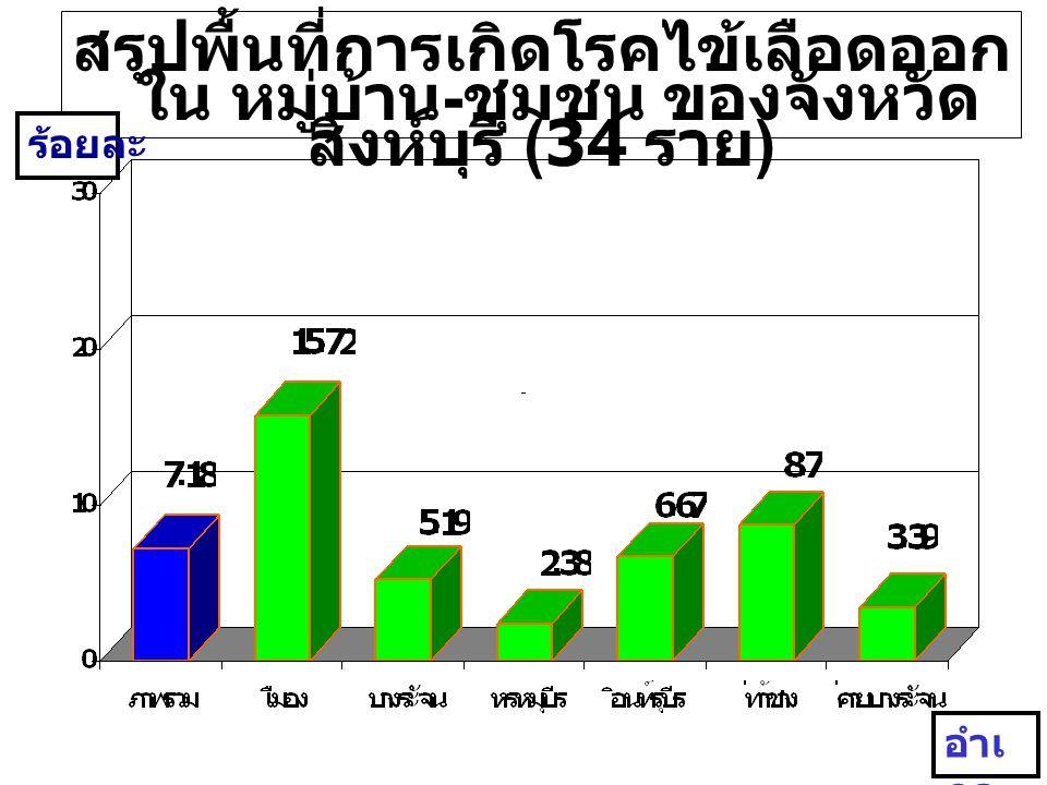แผนภูมิ แสดงอัตราป่วยโรค ไข้เลือดออก จังหวัดสิงห์บุรี จำนวน ( รา ย ) 79/ แสน 7.88/ แสน