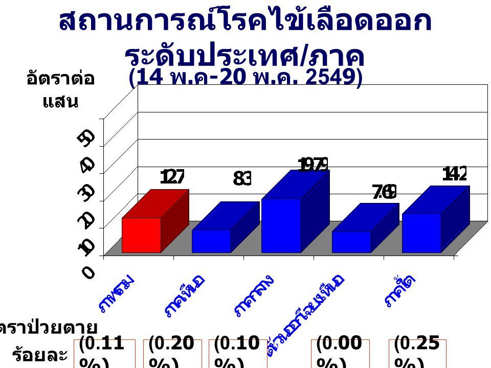 สถานการณ์โรคไข้เลือดออก ระดับประเทศ / ภาค (14 พ. ค -20 พ. ค. 2549) อัตราต่อ แสน (0.11 %) (0.10 %) (0.00 %) (0.25 %) (0.20 %) อัตราป่วยตาย ร้อยละ