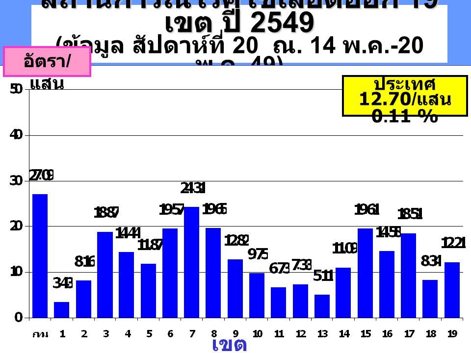 สถานการณ์โรคไข้เลือดออก 19 เขต ปี 2549 สถานการณ์โรคไข้เลือดออก 19 เขต ปี 2549 ( ข้อมูล สัปดาห์ที่ 20 ณ. 14 พ. ค.-20 พ. ค. 49) อัตรา / แสน เขต ประเทศ 1