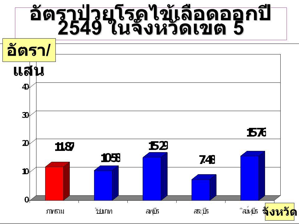 อัตราป่วยโรคไข้เลือดออกปี 2549 ในจังหวัดเขต 5 อัตรา / แสน จังหวัด