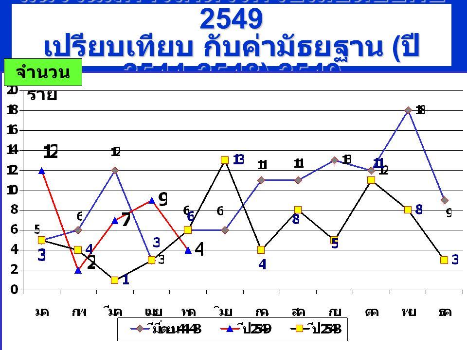 แนวโน้มการเกิดโรคไข้เลือดออกปี 2549 เปรียบเทียบ กับค่ามัธยฐาน ( ปี 2544-2548),2549 จำนวน ราย