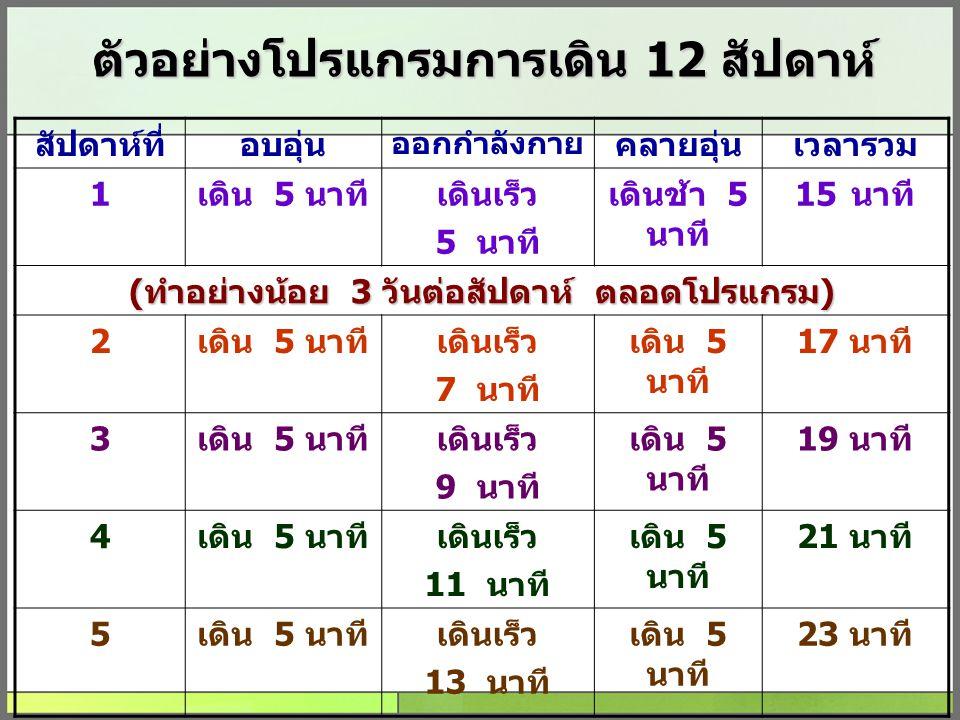 ตัวอย่างโปรแกรมการเดิน 12 สัปดาห์ สัปดาห์ที่อบอุ่น ออกกำลังกาย คลายอุ่นเวลารวม 1เดิน 5 นาทีเดินเร็ว 5 นาที เดินช้า 5 นาที 15นาที (ทำอย่างน้อย 3 วันต่อ