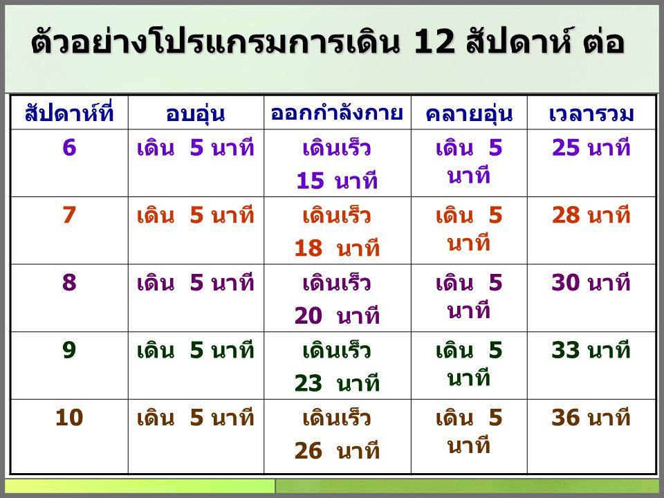 ตัวอย่างโปรแกรมการเดิน 12 สัปดาห์ ต่อ สัปดาห์ที่อบอุ่น ออกกำลังกาย คลายอุ่นเวลารวม 6เดิน 5 นาทีเดินเร็ว 15นาที เดิน 5 นาที 25 นาที 7เดิน 5 นาทีเดินเร็