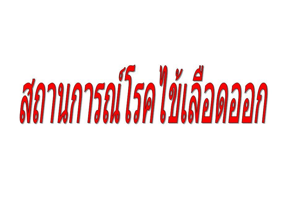 สถานการณ์โรคไข้เลือดออกใน ประเทศไทย ปี 2556 จำนวนผู้ป่วยสะสม DHF+DF+DSS ณ วันที่ 2013-06-18 ( สัปดาห์ ที่ 24) จำนวนผู้ป่วย 48,592 ราย จำนวนผู้ป่วยตาย 59 ราย อัตราป่วยต่อแสนประชากร 75.83 อัตราตายต่อแสนประชากร 0.09 อัตราป่วยตาย ( ร้อยละ ) 0.12