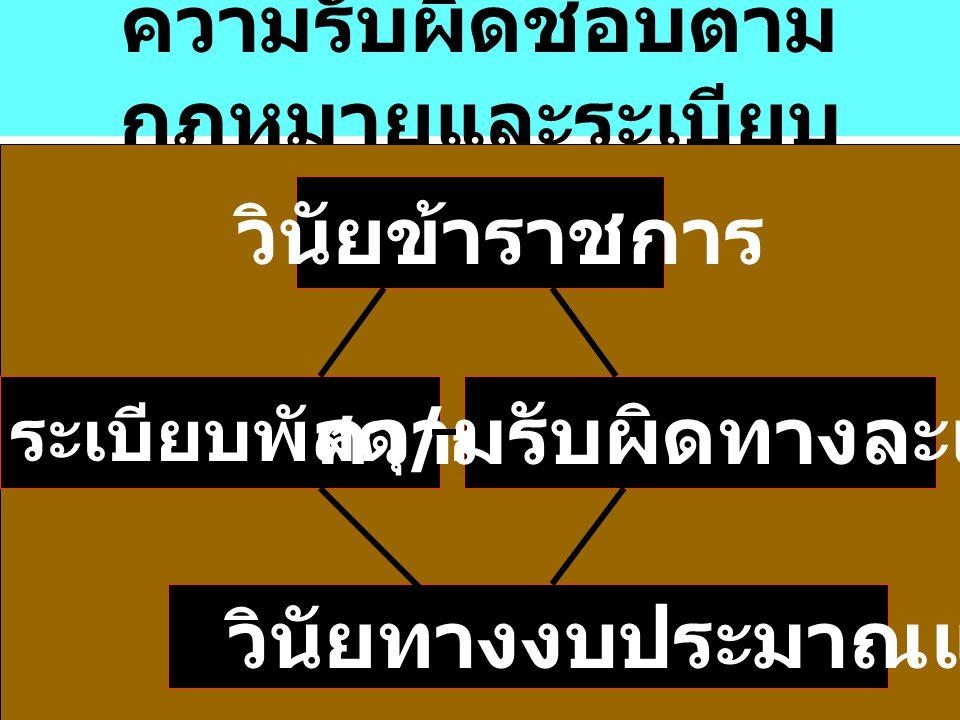 หน้าที่และการปฏิบัติ หน้าที่การเงิน / พัสดุ 1. หน้าที่ราชการ - ตามตำแหน่งที่ กำหนด - ได้รับ มอบหมาย / คำสั่งแต่งตั้ง 2. ศึกษากฎหมาย / ระเบียบ / มติ คร