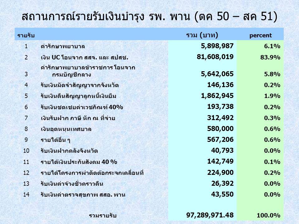 สถานการณ์รายรับเงินบำรุง รพ. พาน (ตค 50 – สค 51) รายรับ รวม (บาท) percent 1ค่ารักษาพยาบาล 5,898,987 6.1% 2เงิน UC โอนจาก สสจ. และ สปสช. 81,608,019 83.