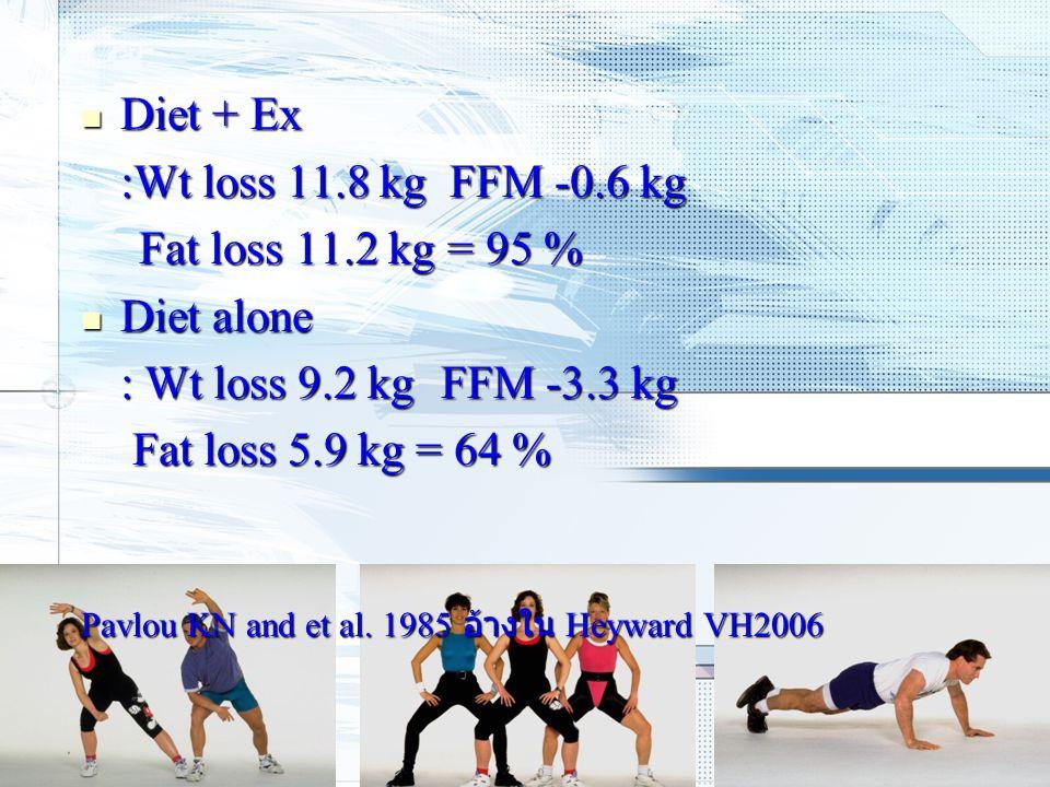 Diet + Ex Diet + Ex :Wt loss 11.8 kg FFM -0.6 kg Fat loss 11.2 kg = 95 % Fat loss 11.2 kg = 95 % Diet alone Diet alone : Wt loss 9.2 kg FFM -3.3 kg Fa