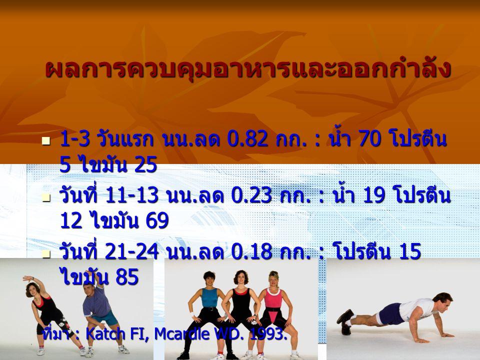 ผลการควบคุมอาหารและออกกำลัง 1-3 วันแรก นน.ลด 0.82 กก. : น้ำ 70 โปรตีน 5 ไขมัน 25 1-3 วันแรก นน.ลด 0.82 กก. : น้ำ 70 โปรตีน 5 ไขมัน 25 วันที่ 11-13 นน.