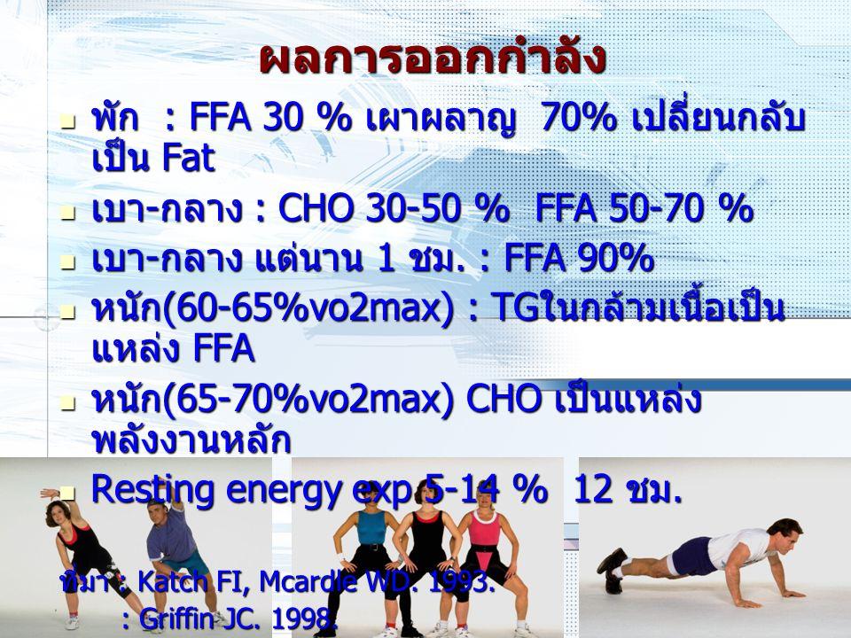 ผลการออกกำลัง พัก : FFA 30 % เผาผลาญ 70% เปลี่ยนกลับ เป็น Fat พัก : FFA 30 % เผาผลาญ 70% เปลี่ยนกลับ เป็น Fat เบา-กลาง : CHO 30-50 % FFA 50-70 % เบา-ก