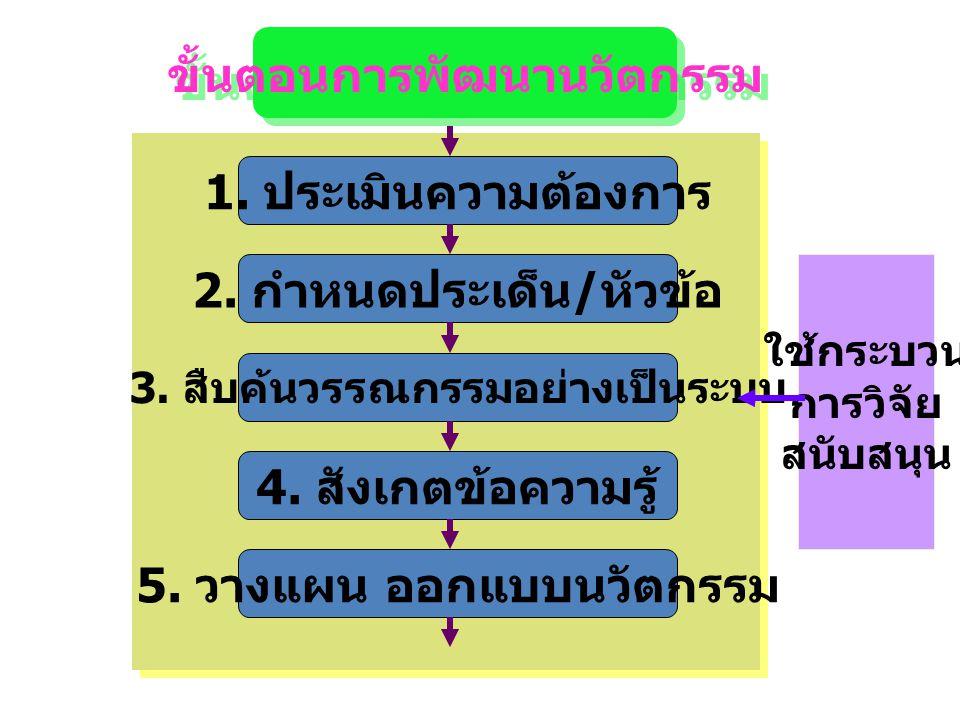 ขั้นตอนการพัฒนานวัตกรรม 1. ประเมินความต้องการ 2. กำหนดประเด็น / หัวข้อ 3. สืบค้นวรรณกรรมอย่างเป็นระบบ 4. สังเกตข้อความรู้ 5. วางแผน ออกแบบนวัตกรรม ใช้