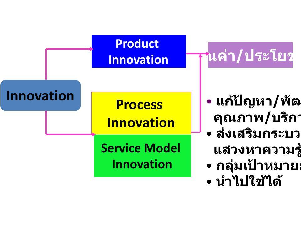 Product Innovation Process Innovation Service Model Innovation คุณค่า / ประโยชน์ แก้ปัญหา / พัฒนา คุณภาพ / บริการ ส่งเสริมกระบวนการ แสวงหาความรู้ กลุ่