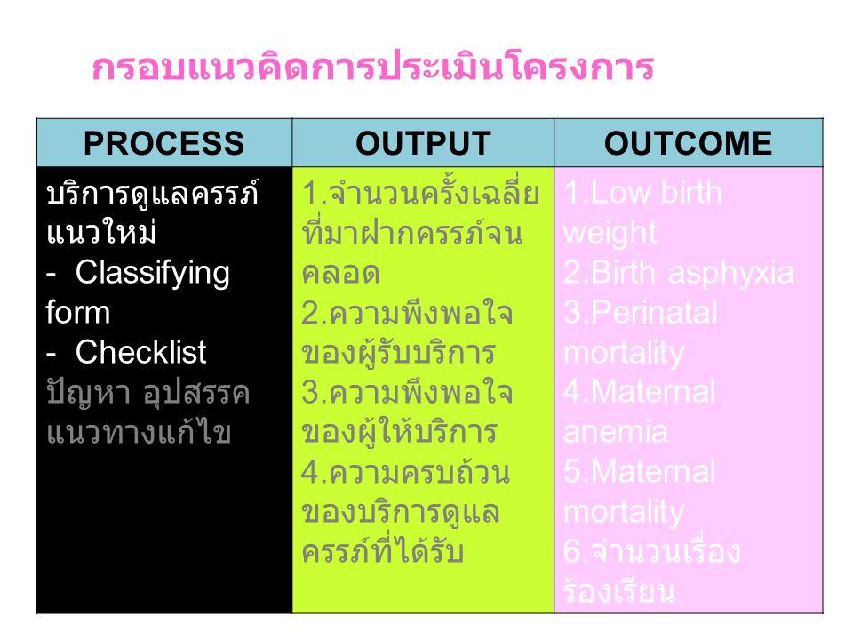 กรอบแนวคิดการประเมินโครงการ PROCESSOUTPUTOUTCOME บริการดูแลครรภ์ แนวใหม่ - Classifying form - Checklist ปัญหา อุปสรรค แนวทางแก้ไข 1. จำนวนครั้งเฉลี่ย