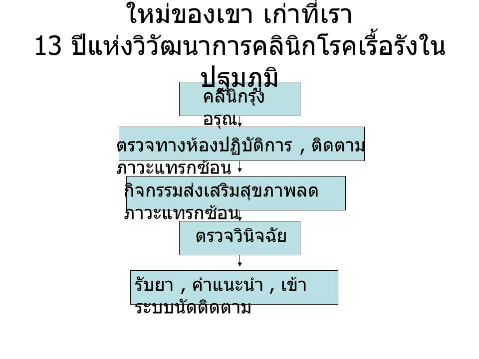 กองทุน รองเท้า ชมรมแผนไทย ในชุมชน ติดตาม ภาวะแทรกซ้อน