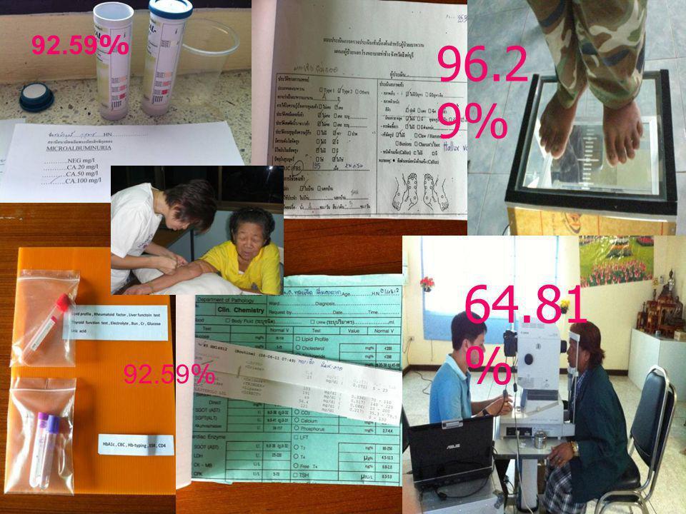 quality of life HbA1c<7 R2R FBS<130 mg% B.P.<130 / 80mg% Happiness Good performance