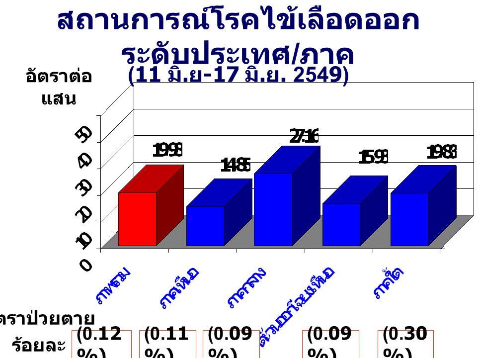 สถานการณ์โรคไข้เลือดออก ระดับประเทศ / ภาค (11 มิ. ย -17 มิ. ย. 2549) อัตราต่อ แสน (0.12 %) (0.09 %) (0.30 %) (0.11 %) อัตราป่วยตาย ร้อยละ