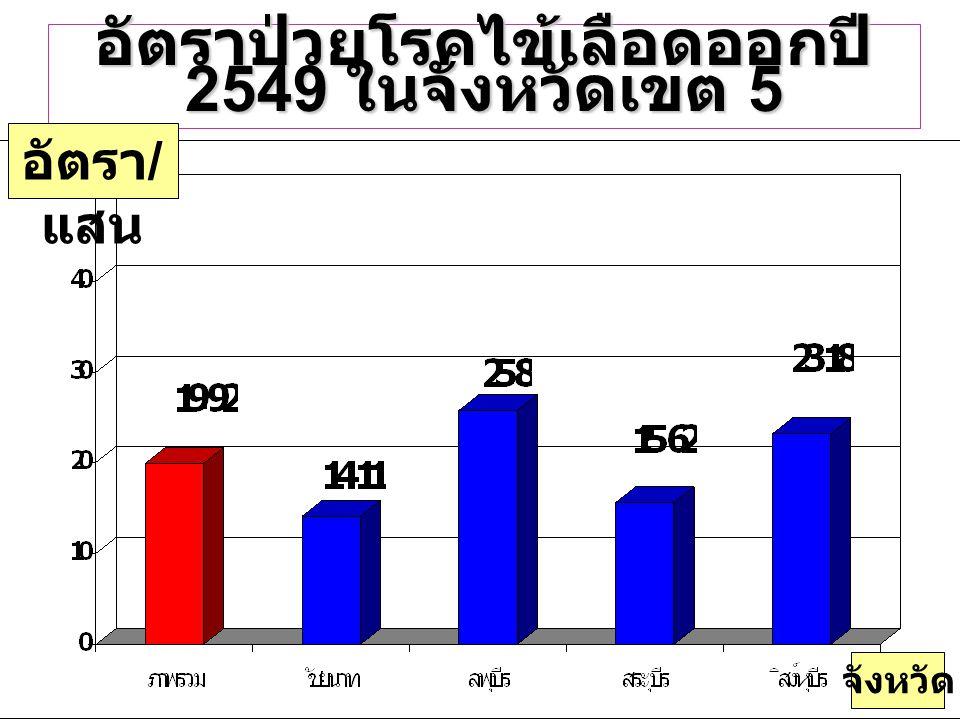 แผนภูมิ แสดงอัตราป่วยโรค ไข้เลือดออก ( สะสม ) ปี 2547 อ. พรหมบุรี ( 2 ราย ) จำนวน ( รา ย ) 13 ราย
