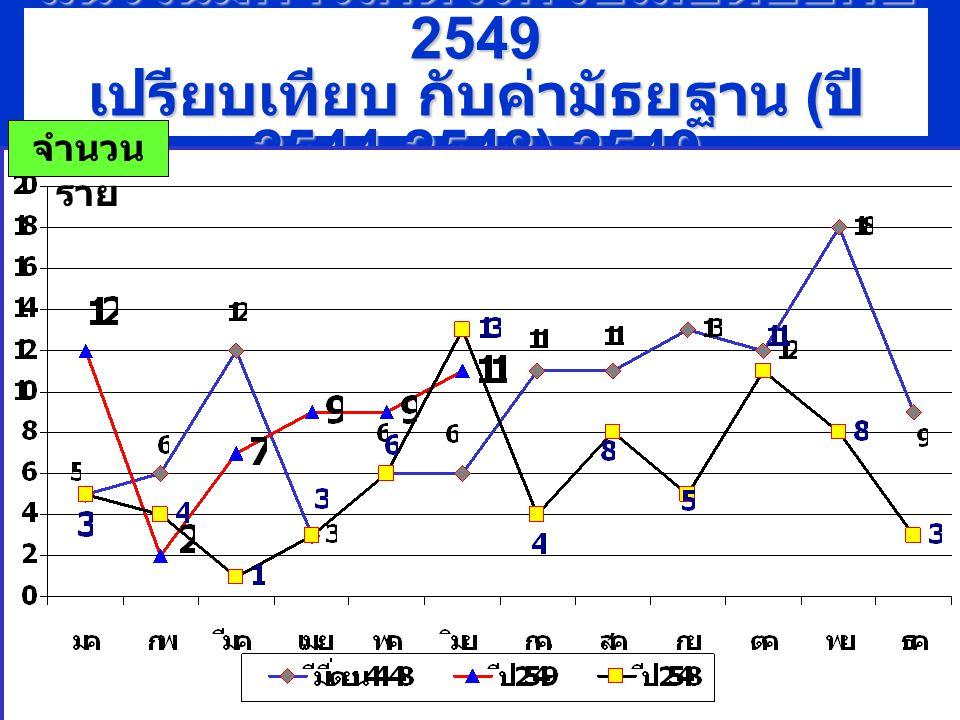 แผนภูมิ แสดงอัตราป่วยโรค ไข้เลือดออก ( สะสม ) ปี 2549 อ. ท่าช้าง ( 5 ราย ) จำนวน ( รา ย ) 10 ราย