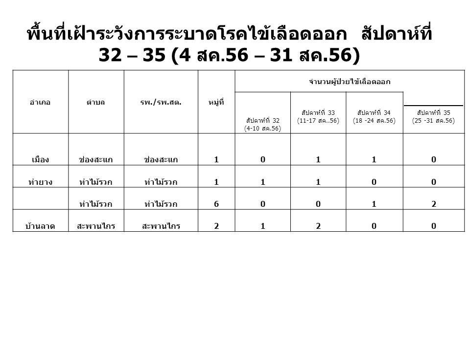 พื้นที่เฝ้าระวังการระบาดโรคไข้เลือดออก สัปดาห์ที่ 32 – 35 (4 สค.56 – 31 สค.56) อำเภอตำบลรพ./ รพ. สต. หมู่ที่ จำนวนผู้ป่วยไข้เลือดออก สัปดาห์ที่ 32 (4-