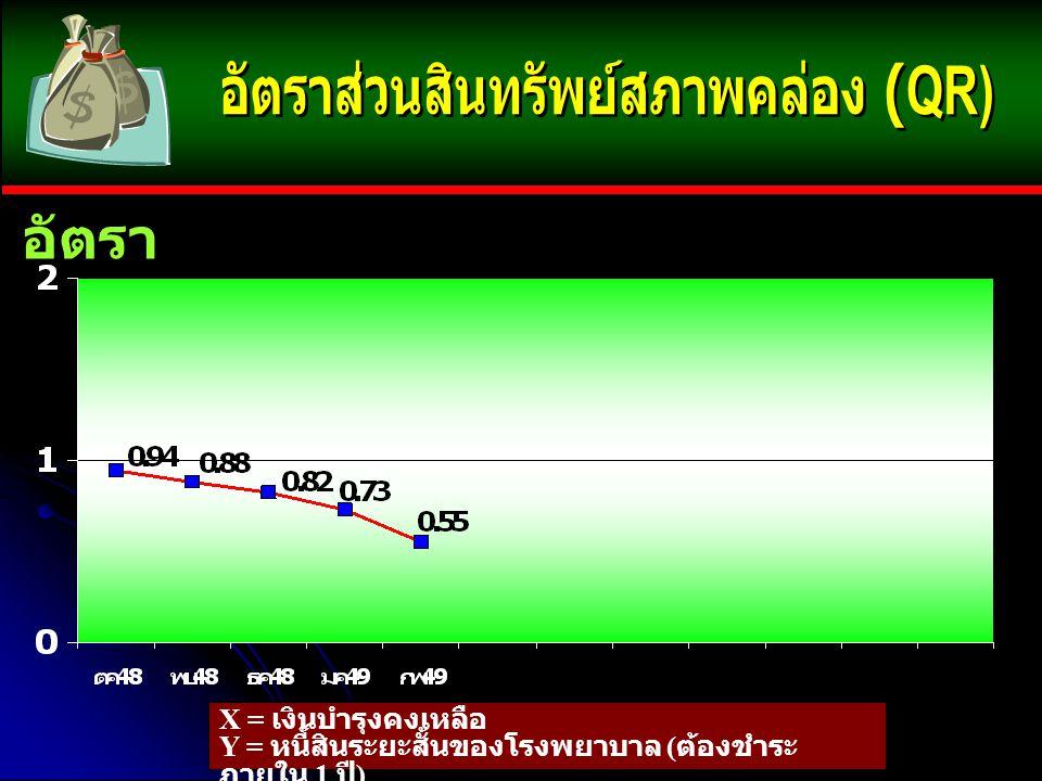 อัตรา X = เงินบำรุงคงเหลือ Y = หนี้สินระยะสั้นของโรงพยาบาล ( ต้องชำระ ภายใน 1 ปี )