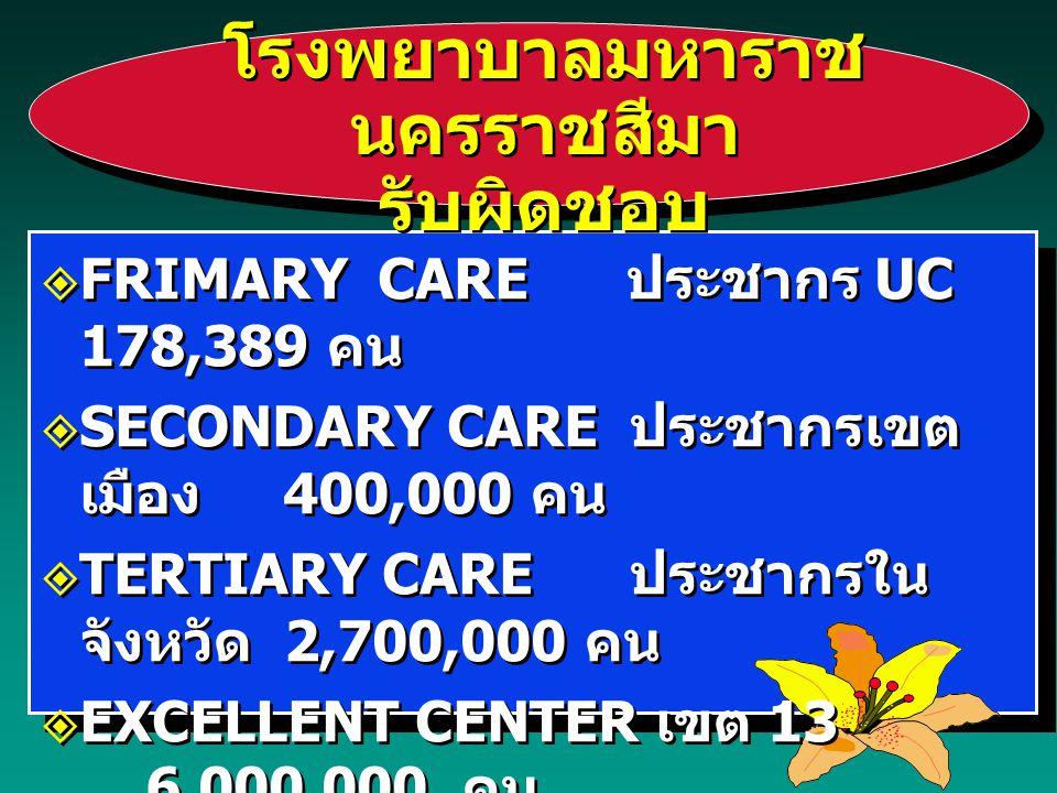 โรงพยาบาลมหาราช นครราชสีมา รับผิดชอบ  FRIMARY CARE ประชากร UC 178,389 คน  SECONDARY CARE ประชากรเขต เมือง 400,000 คน  TERTIARY CARE ประชากรใน จังหว