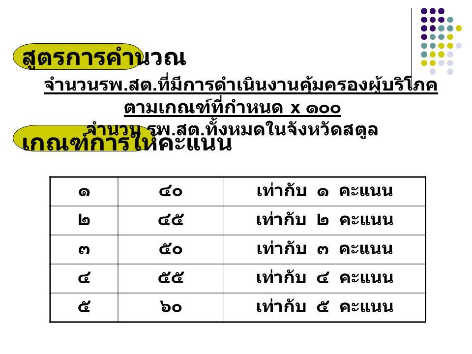 สูตรการคำนวณ จำนวนรพ.สต. ที่มีการดำเนินงานคุ้มครองผู้บริโภค ตามเกณฑ์ที่กำหนด x ๑๐๐ จำนวน รพ.