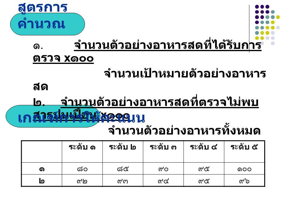 สูตรการ คำนวณ ๑.จำนวนตัวอย่างอาหารสดที่ได้รับการ ตรวจ x ๑๐๐ จำนวนเป้าหมายตัวอย่างอาหาร สด ๒.