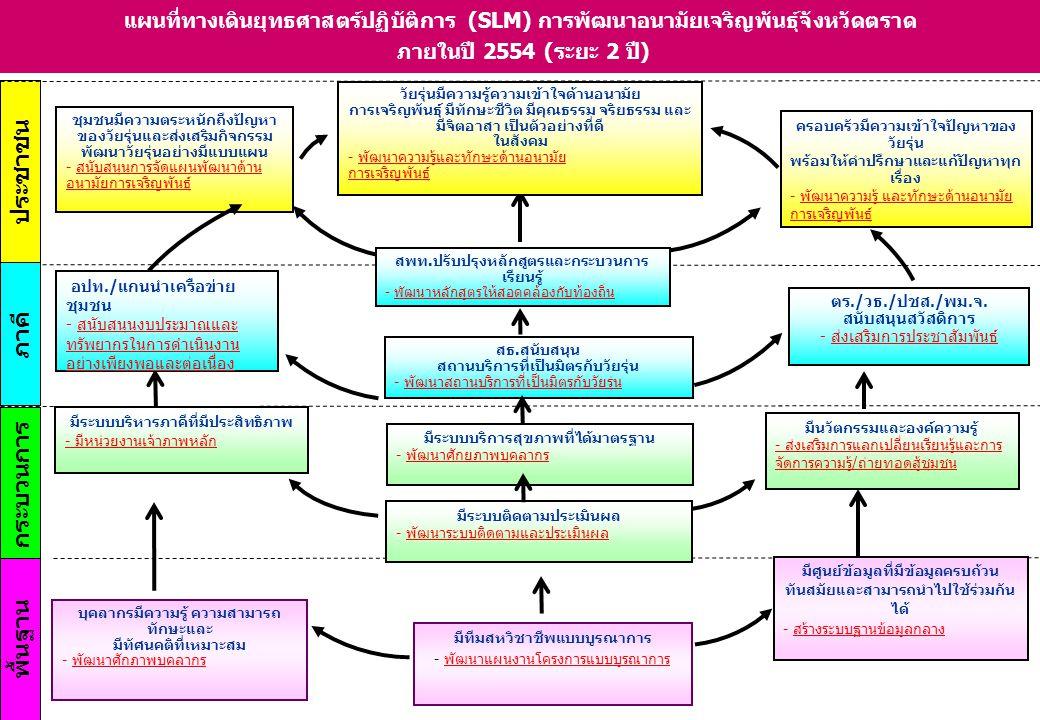 ประชาชน พื้นฐาน ภาคี กระบวนการ แผนที่ทางเดินยุทธศาสตร์ปฏิบัติการ (SLM) การพัฒนาอนามัยเจริญพันธุ์จังหวัดตราด ภายในปี 2554 (ระยะ 2 ปี) อปท./แกนนำเครือข่
