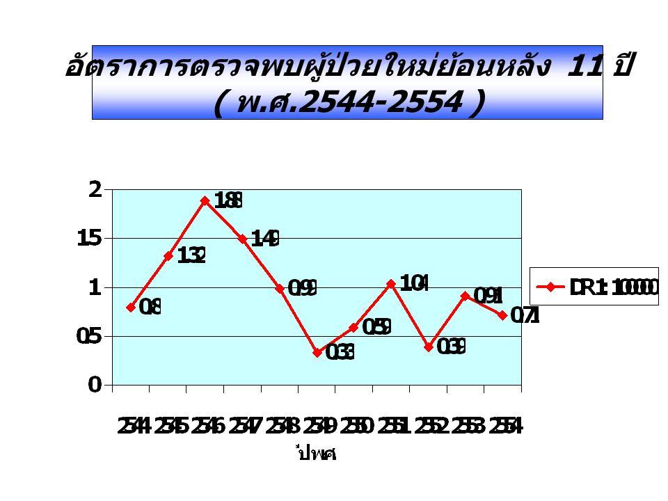 อัตราการตรวจพบผู้ป่วยใหม่ย้อนหลัง 11 ปี ( พ. ศ.2544-2554 )