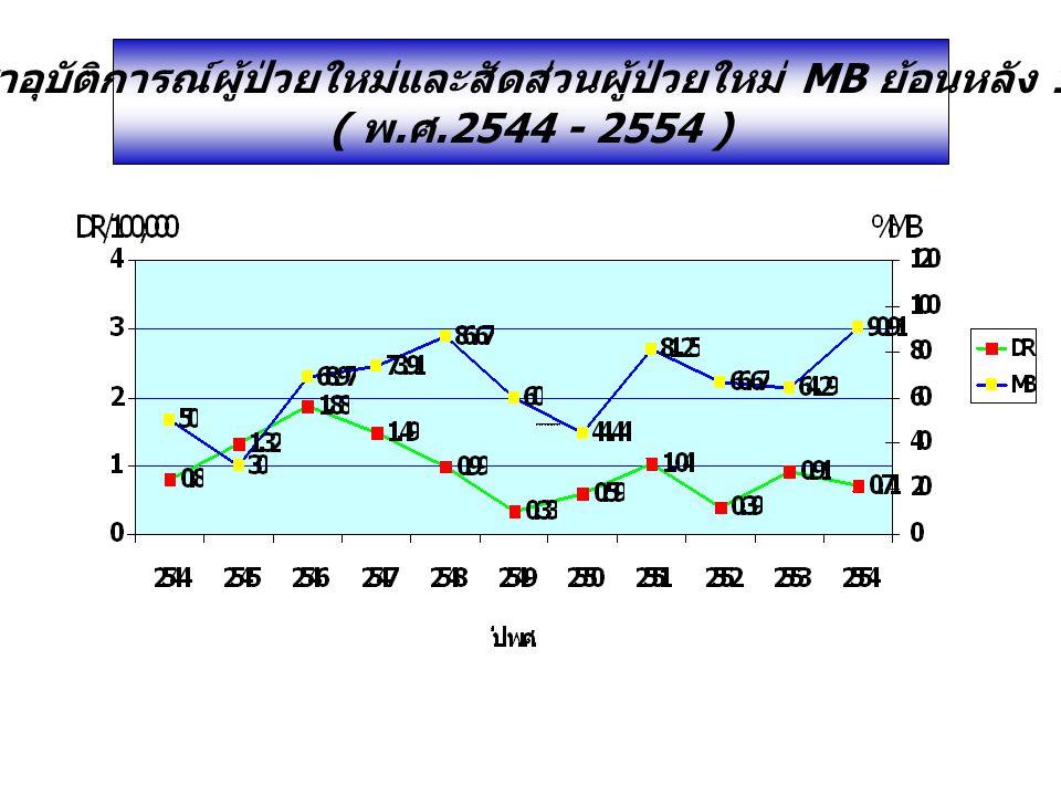 อัตราอุบัติการณ์ผู้ป่วยใหม่และสัดส่วนผู้ป่วยใหม่ MB ย้อนหลัง 11 ปี ( พ. ศ.2544 - 2554 )