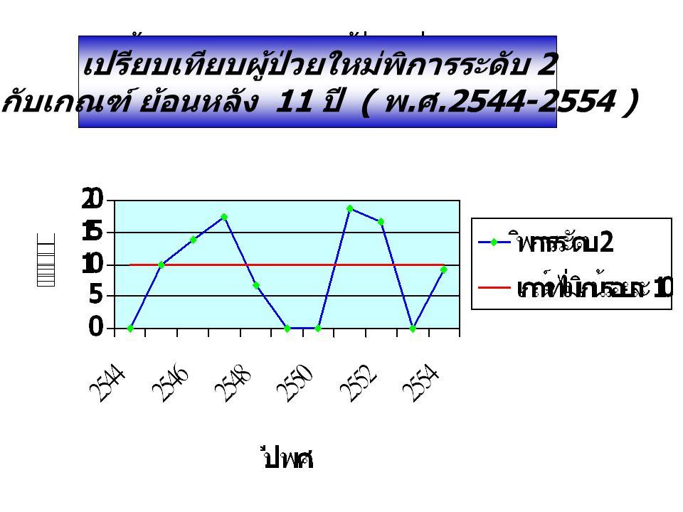 เปรียบเทียบผู้ป่วยใหม่พิการระดับ 2 กับเกณฑ์ ย้อนหลัง 11 ปี ( พ. ศ.2544-2554 )