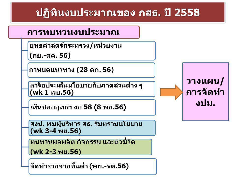 การทบทวนงบประมาณ ยุทธศาสตร์กระทรวง/หน่วยงาน (กย.-ตค. 56) กำหนดแนวทาง (28 ตค. 56) หารือประเด็นนโยบายกับภาคส่วนต่าง ๆ (wk 1 พย.56) เห็นชอบยุทธฯ งบ 58 (8