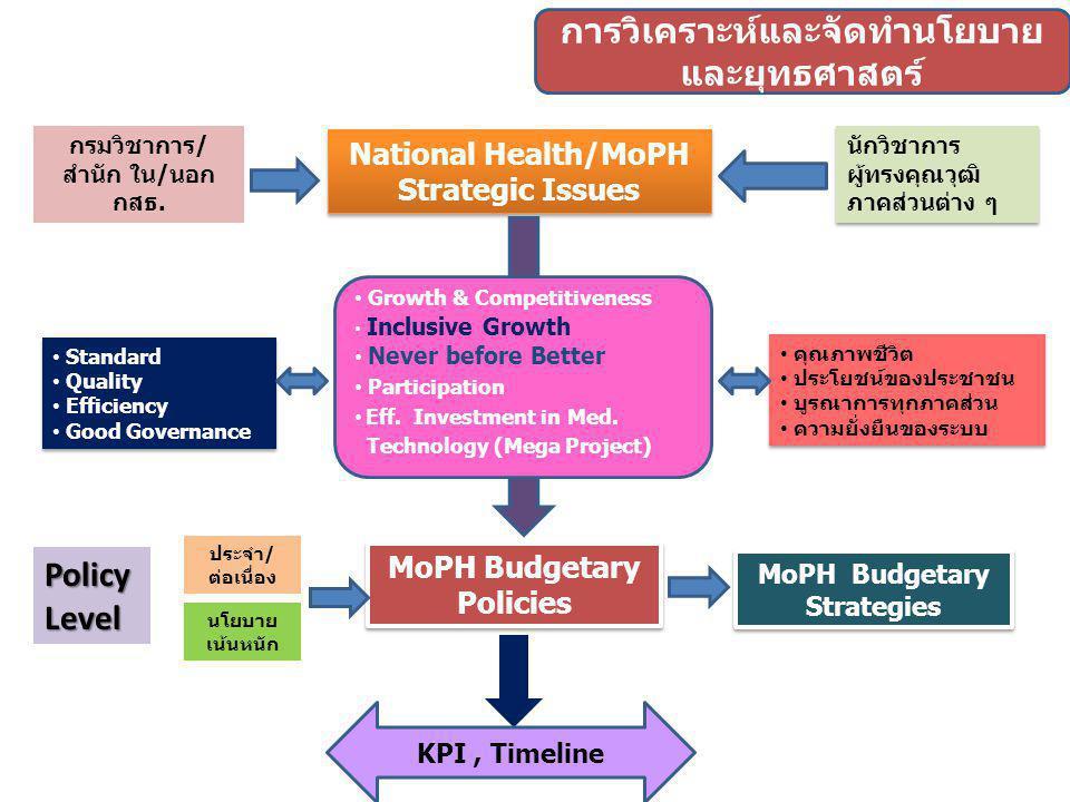 National Health/MoPH Strategic Issues MoPH Budgetary Policies ประจำ/ ต่อเนื่อง นโยบาย เน้นหนัก PolicyLevel MoPH Budgetary Strategies กรมวิชาการ/ สำนัก