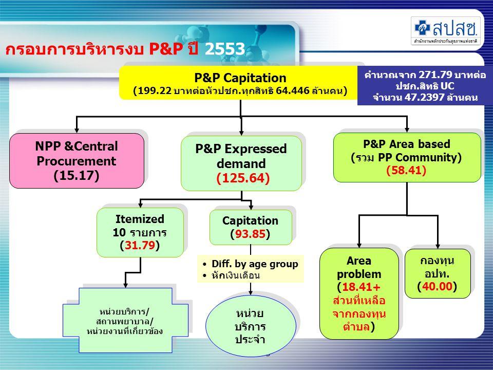 3 กรอบการบริหารงบ P&P ปี 2553 NPP &Central Procurement (15.17) NPP &Central Procurement (15.17) P&P Area based (รวม PP Community) (58.41) P&P Area based (รวม PP Community) (58.41) P&P Expressed demand (125.64) P&P Expressed demand (125.64) P&P Capitation (199.22 บาทต่อหัวปชก.ทุกสิทธิ 64.446 ล้านคน) P&P Capitation (199.22 บาทต่อหัวปชก.ทุกสิทธิ 64.446 ล้านคน) Area problem (18.41+ ส่วนที่เหลือ จากกองทุน ตำบล) Area problem (18.41+ ส่วนที่เหลือ จากกองทุน ตำบล) กองทุน อปท.