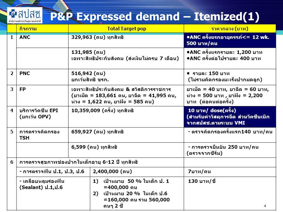 4 P&P Expressed demand – Itemized(1) กิจกรรม Total Target popราคากลาง (บาท) 1 ANC329,963 (คน) ทุกสิทธิANC ครั้งแรกอายุครรภ์<= 12 wk.