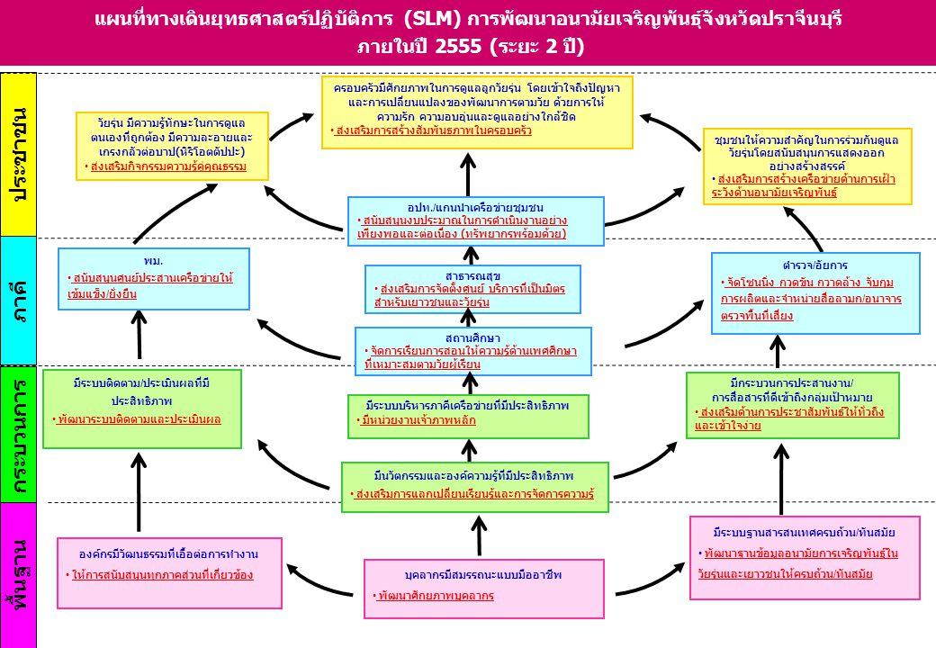 ประชาชน พื้นฐาน ภาคี กระบวนการ แผนที่ทางเดินยุทธศาสตร์ปฏิบัติการ (SLM) การพัฒนาอนามัยเจริญพันธุ์จังหวัดปราจีนบุรี ภายในปี 2555 (ระยะ 2 ปี) วัยรุ่น มีค