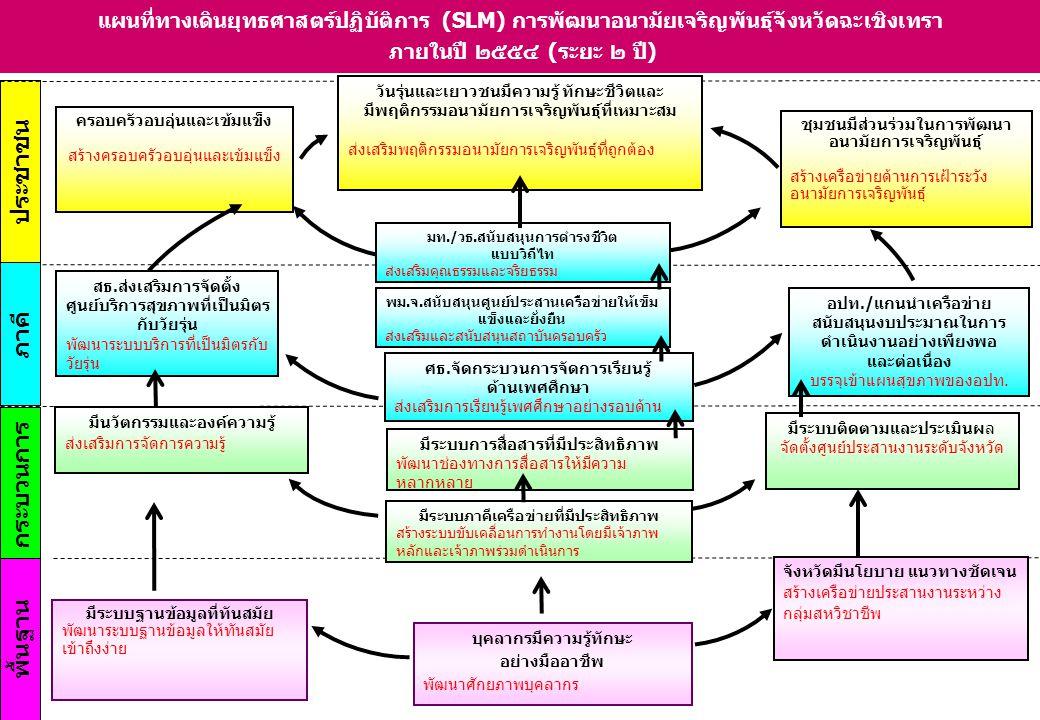 ประชาชน พื้นฐาน ภาคี กระบวนการ แผนที่ทางเดินยุทธศาสตร์ปฏิบัติการ (SLM) การพัฒนาอนามัยเจริญพันธุ์จังหวัดฉะเชิงเทรา ภายในปี ๒๕๕๔ (ระยะ ๒ ปี) สธ.ส่งเสริมการจัดตั้ง ศูนย์บริการสุขภาพที่เป็นมิตร กับวัยรุ่น พัฒนาระบบบริการที่เป็นมิตรกับ วัยรุ่น ศธ.จัดกระบวนการจัดการเรียนรู้ ด้านเพศศึกษา ส่งเสริมการเรียนรู้เพศศึกษาอย่างรอบด้าน มีระบบภาคีเครือข่ายที่มีประสิทธิภาพ สร้างระบบขับเคลื่อนการทำงานโดยมีเจ้าภาพ หลักและเจ้าภาพร่วมดำเนินการ มีนวัตกรรมและองค์ความรู้ ส่งเสริมการจัดการความรู้ มีระบบติดตามและประเมินผล จัดตั้งศูนย์ประสานงานระดับจังหวัด มีระบบฐานข้อมูลที่ทันสมัย พัฒนาระบบฐานข้อมูลให้ทันสมัย เข้าถึงง่าย จังหวัดมีนโยบาย แนวทางชัดเจน สร้างเครือข่ายประสานงานระหว่าง กลุ่มสหวิชาชีพ บุคลากรมีความรู้ทักษะ อย่างมืออาชีพ พัฒนาศักยภาพบุคลากร ครอบครัวอบอุ่นและเข้มแข็ง สร้างครอบครัวอบอุ่นและเข้มแข็ง วันรุ่นและเยาวชนมีความรู้ ทักษะชีวิตและ มีพฤติกรรมอนามัยการเจริญพันธุ์ที่เหมาะสม ส่งเสริมพฤติกรรมอนามัยการเจริญพันธุ์ที่ถูกต้อง ชุมชนมีส่วนร่วมในการพัฒนา อนามัยการเจริญพันธุ์ สร้างเครือข่ายด้านการเฝ้าระวัง อนามัยการเจริญพันธุ์ พม.จ.สนับสนุนศูนย์ประสานเครือข่ายให้เข็ม แข็งและยั่งยืน ส่งเสริมและสนับสนุนสถาบันครอบครัว อปท./แกนนำเครือข่าย สนับสนุนงบประมาณในการ ดำเนินงานอย่างเพียงพอ และต่อเนื่อง บรรจุเข้าแผนสุขภาพของอปท.