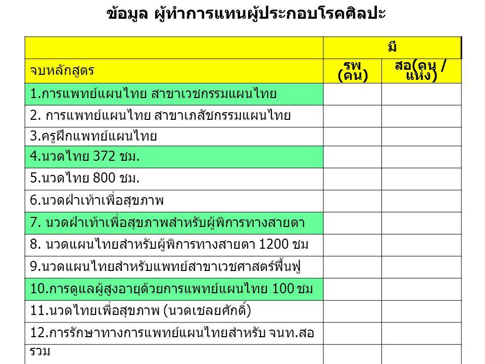 ข้อมูล ผู้ทำการแทนผู้ประกอบโรคศิลปะ มี จบหลักสูตร รพ (คน) สอ(คน / แห่ง) 1.การแพทย์แผนไทย สาขาเวชกรรมแผนไทย 2. การแพทย์แผนไทย สาขาเภสัชกรรมแผนไทย 3.ครู
