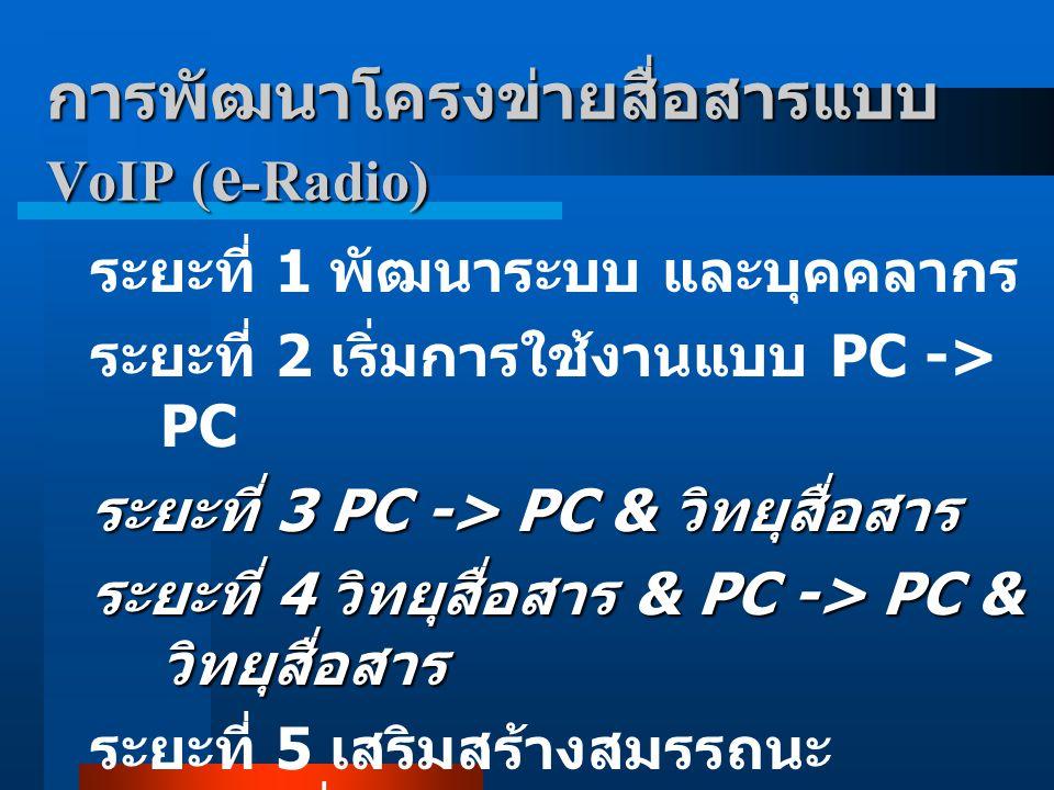 การพัฒนาโครงข่ายสื่อสารแบบ VoIP ( e -Radio) ระยะที่ 1 พัฒนาระบบ และบุคคลากร ระยะที่ 2 เริ่มการใช้งานแบบ PC -> PC ระยะที่ 3 PC -> PC & วิทยุสื่อสาร ระย
