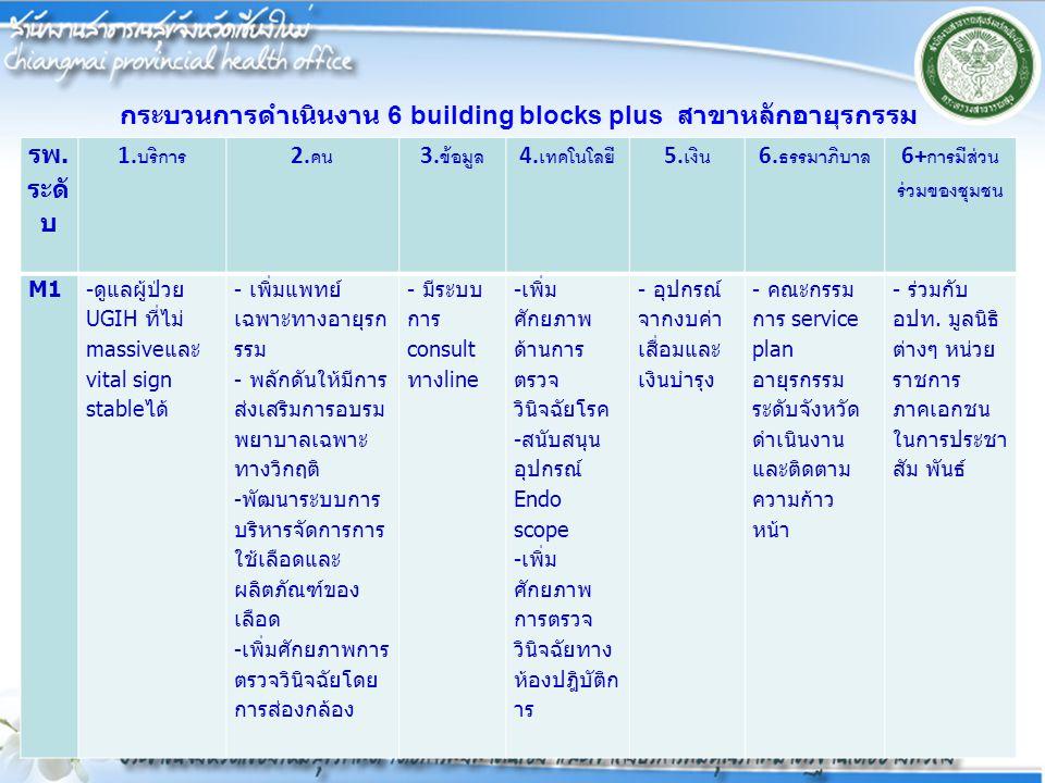 กระบวนการดำเนินงาน 6 building blocks plus สาขาหลักอายุรกรรม รพ. ระดั บ 1. บริการ 2. คน 3. ข้อมูล 4. เทคโนโลยี 5. เงิน 6. ธรรมาภิบาล 6+ การมีส่วน ร่วมข