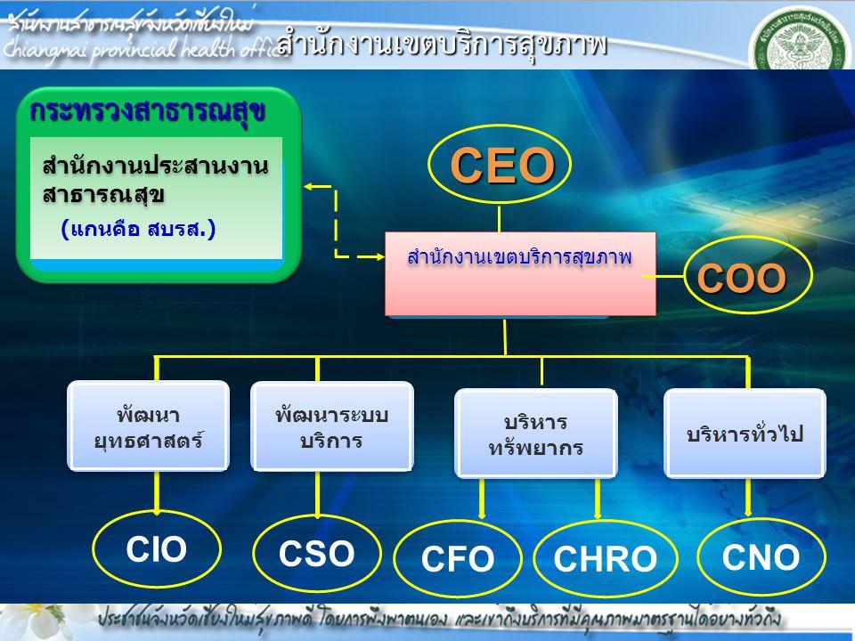 สำนักงานเขตบริการสุขภาพ COO CEO พัฒนา ยุทธศาสตร์ กระทรวงสาธารณสุข สำนักงานประสานงาน สาธารณสุข สำนักงานประสานงาน สาธารณสุข สำนักงานเขตบริการสุขภาพสำนัก