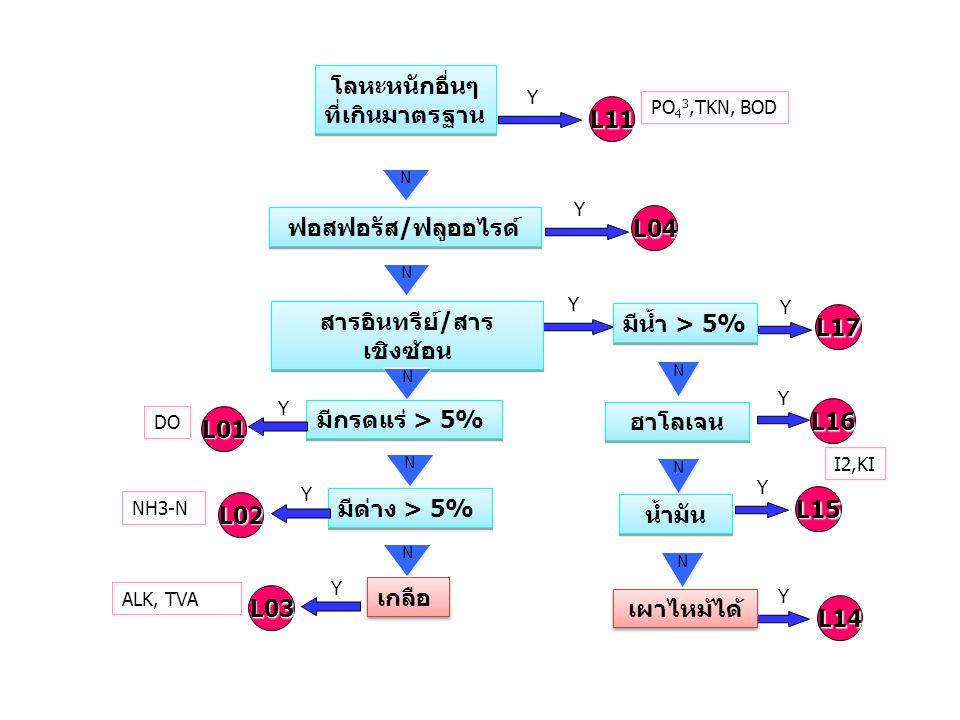 โลหะหนักอื่นๆ ที่เกินมาตรฐาน โลหะหนักอื่นๆ ที่เกินมาตรฐาน YL11 N YL04 ฟอสฟอรัส/ฟลูออไรด์ N YL17 สารอินทรีย์/สาร เชิงซ้อน มีน้ำ > 5% Y ฮาโลเจน น้ำมัน L
