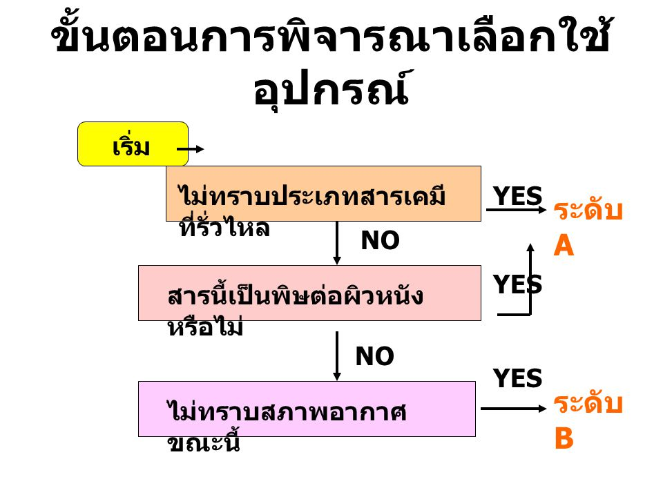 ขั้นตอนการพิจารณาเลือกใช้ อุปกรณ์ เริ่ม ไม่ทราบประเภทสารเคมี ที่รั่วไหล NO สารนี้เป็นพิษต่อผิวหนัง หรือไม่ ไม่ทราบสภาพอากาศ ขณะนี้ ระดับ A ระดับ B YES