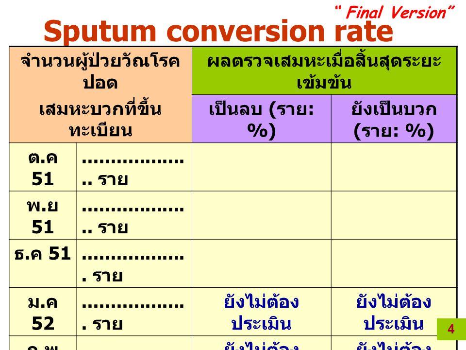 Sputum conversion rate ระหว่างเดือน ต.ค – มี.
