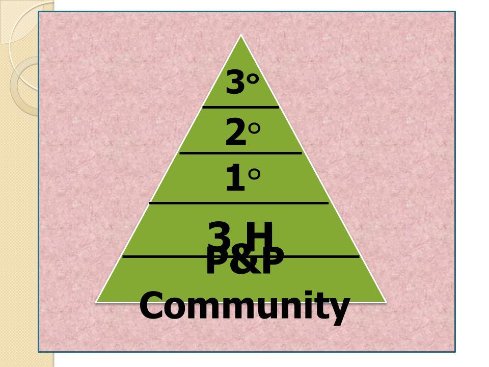 P & P Community 3 H 3๐3๐ 2๐2๐ 1๐1๐
