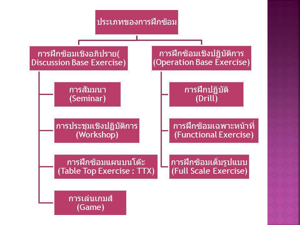 ประเภทของการฝึกซ้อม การฝึกซ้อมเชิงอภิปราย ( Discussion Base Exercise) การสัมมนา (Seminar) การประชุมเชิงปฏิบัติการ (Workshop) การฝึกซ้อมแผนบนโต๊ะ (Table Top Exercise : TTX) การเล่นเกมส์ (Game) การฝึกซ้อมเชิงปฏิบัติการ (Operation Base Exercise) การฝึกปฏิบัติ (Drill) การฝึกซ้อมเฉพาะหน้าที่ (Functional Exercise) การฝีกซ้อมเต็มรูปแบบ (Full Scale Exercise)