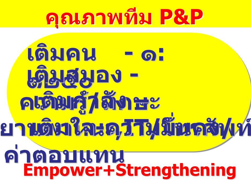 คุณภาพทีม P&P คุณภาพทีม P&P Empower+Strengthening Empower+Strengthening เติมคน - ๑ : ๑๒๕๐ เติมสมอง - ความรู้ / ทักษะ เติมสมอง - ความรู้ / ทักษะ เติมกำ